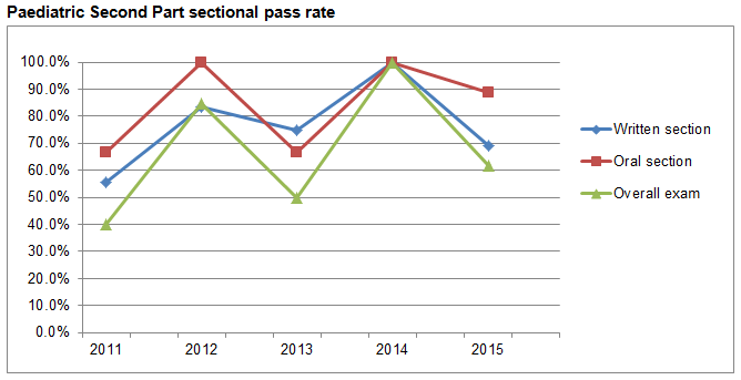 Paediatric-Second-Part-sectional-pass-rate.PNG