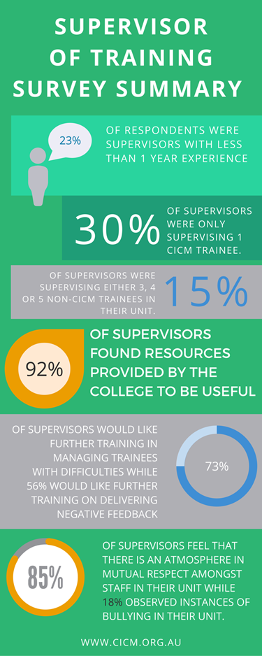 Supervisor-of-training-survey-summary.png